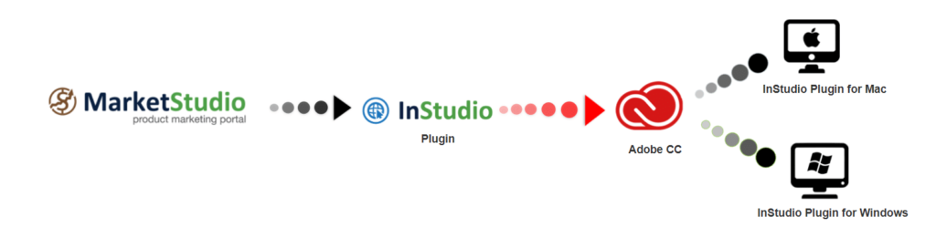 InDesign Software For Adobe InDesign Publishing-InStudio Plugin