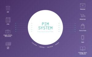 Transforming B2B & B2C Ecommerce with PIM Software 2021